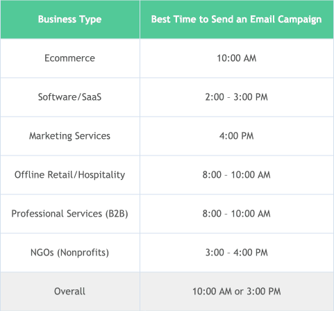 Best time to send emails for different industries
