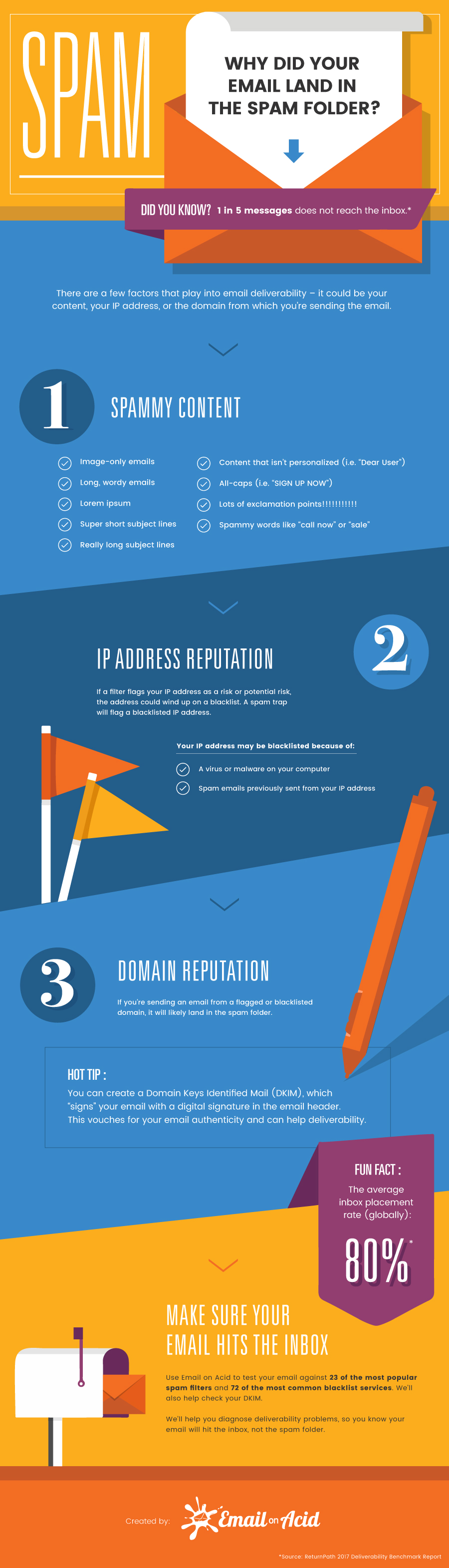 email spam test tips