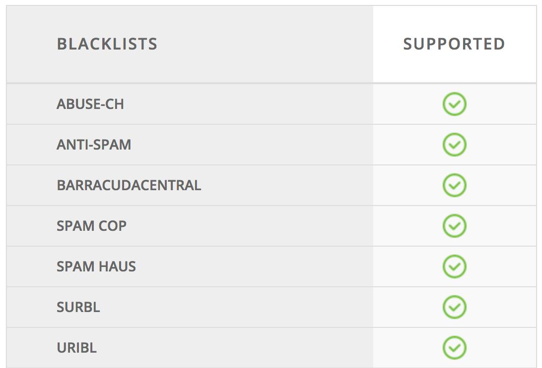 Email Blacklist Testing