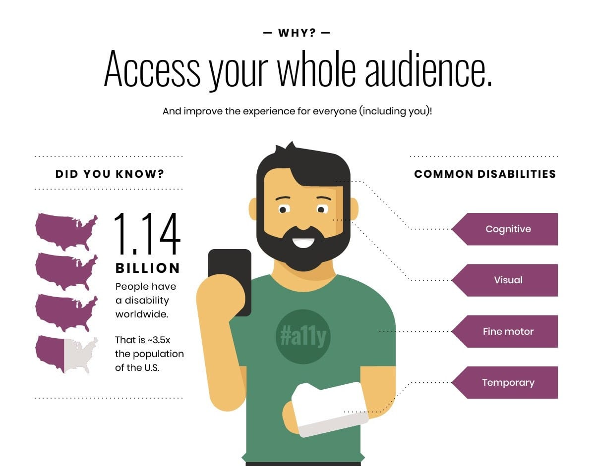Accessibility stats