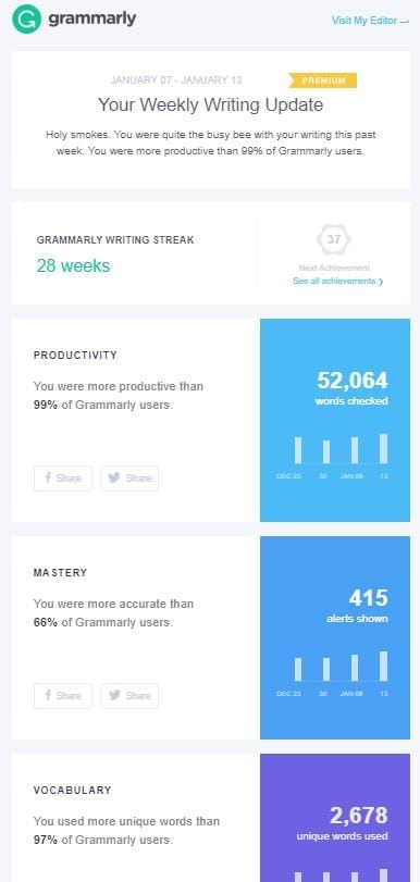 Grammarly weekly report email