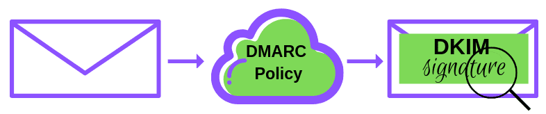DMARC authenticates the DKIM signature