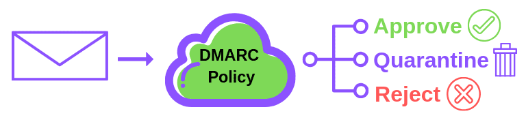DMARC policy dictates if an email lands in the inbox