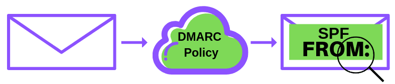 DMARC authenticates the SPF signature
