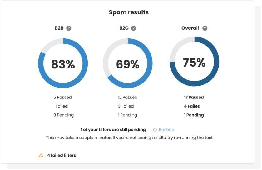 Spam in Campaign Precheck