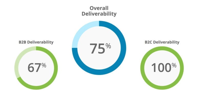 Deliverability stats