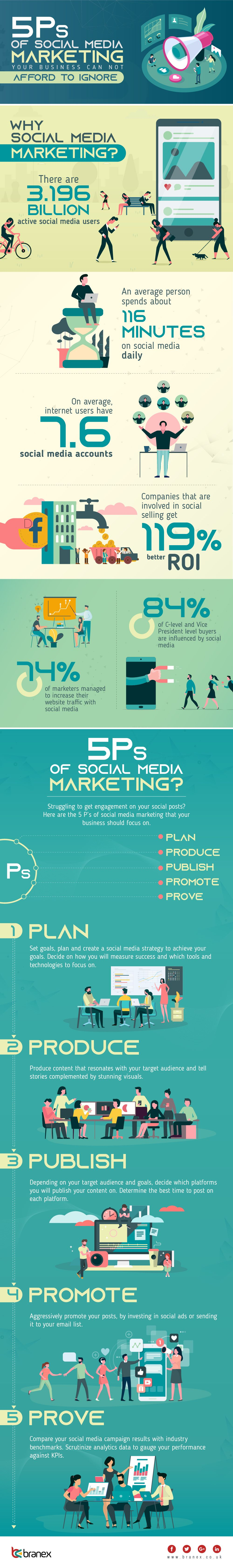 The 5 p's of social media marketing: plan, produce, publish, promote, prove