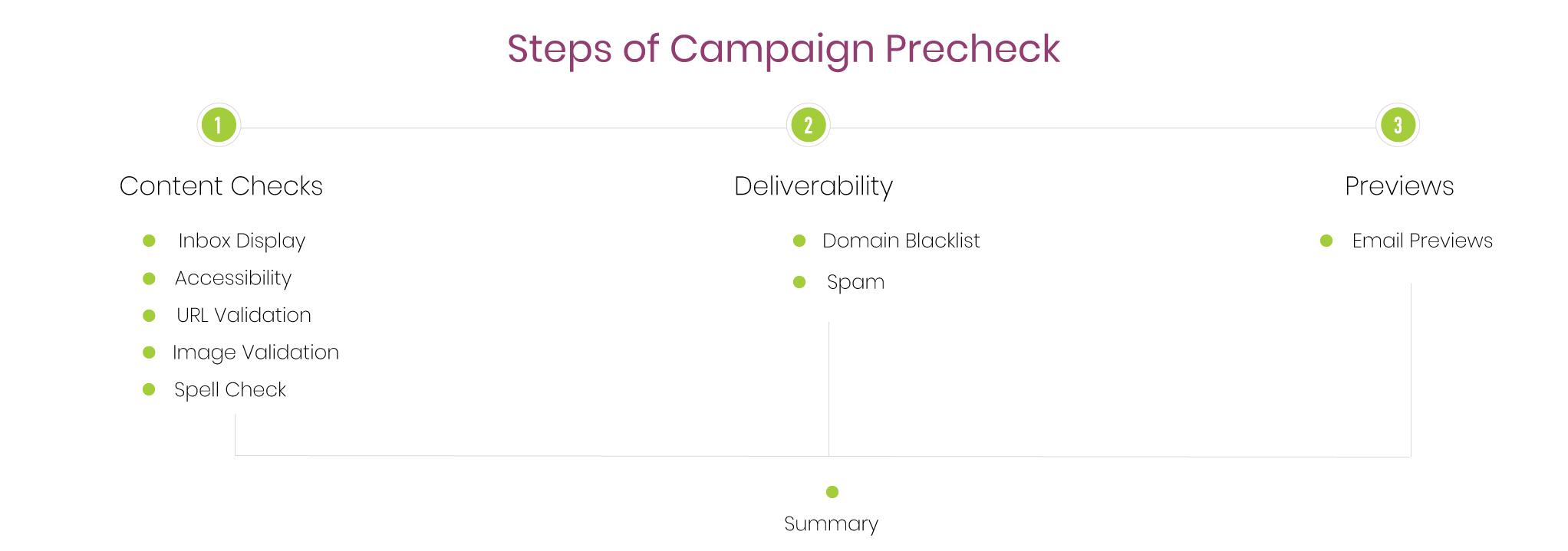 Campaign Precheck Steps
