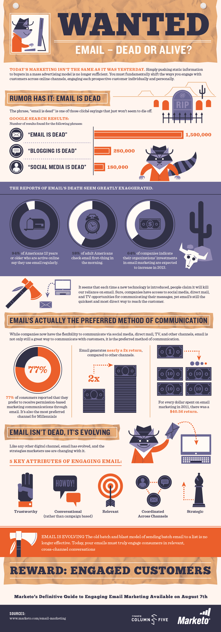 The state of email marketing: 94% of people 12 and older say they use email, and 77% of consumers saying its their preferred method of communication
