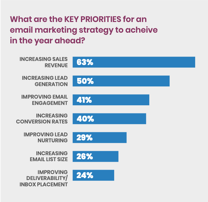 priorities bar graph from Success in the Inbox