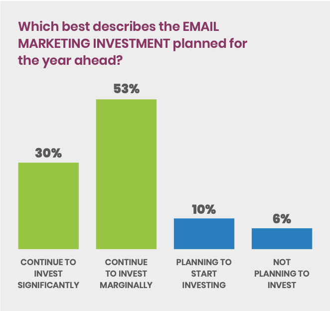 Chart on investing in email marketing