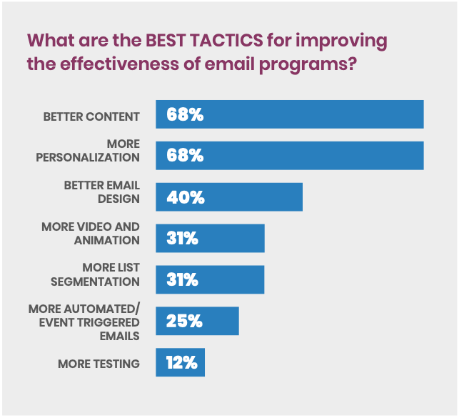 successful email marketing tactics