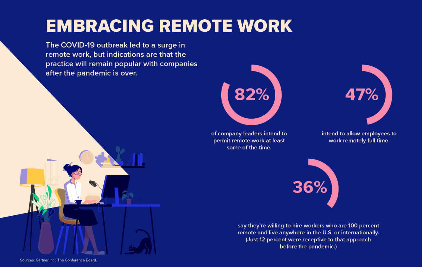 embracing remote work infographic