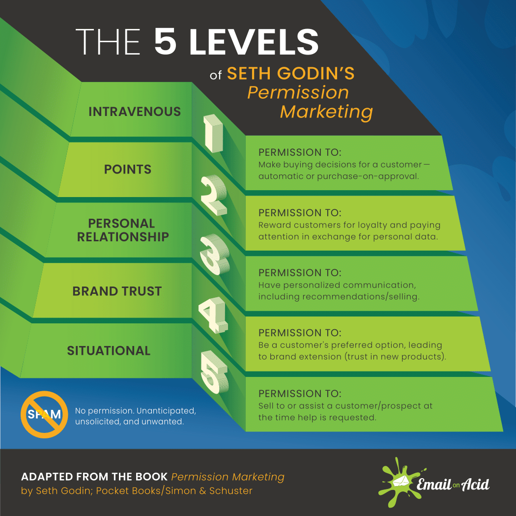 5 levels of permission marketing