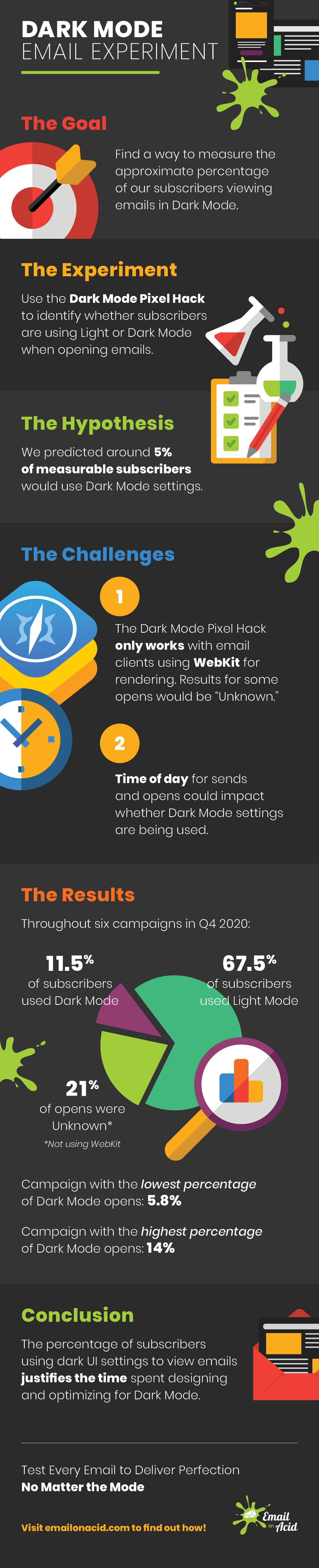 dark mode email test results graphic
