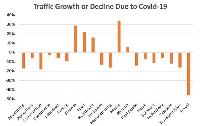 COVID 2020 web traffic chart