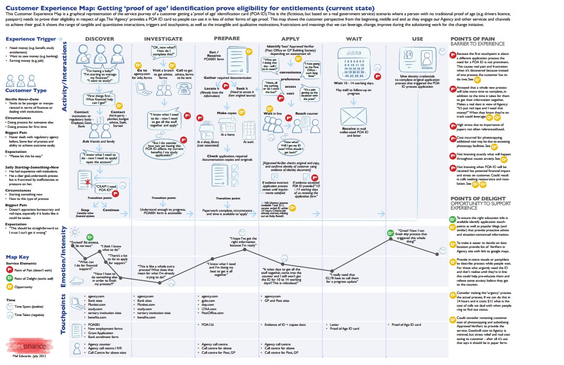 complex customer journey map