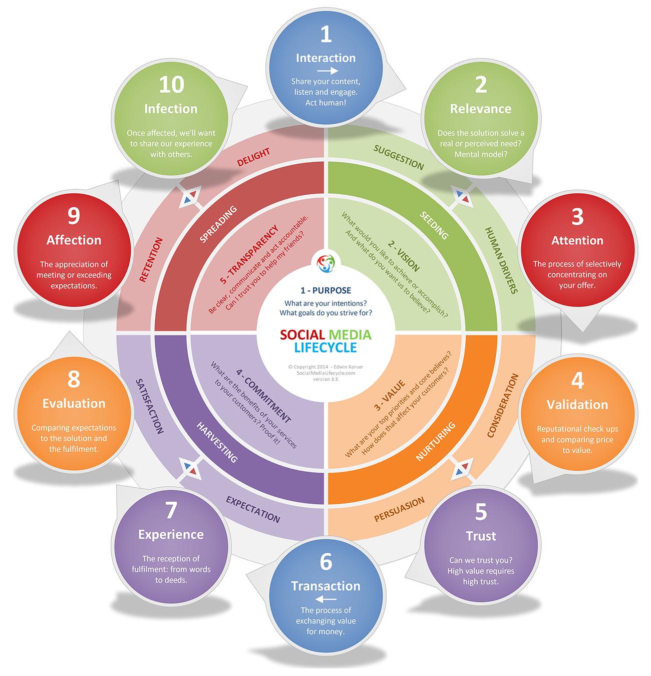 circular customer journey map example