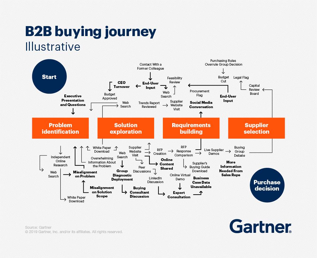 B2B journey map example