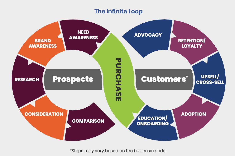 infinity loop journey map