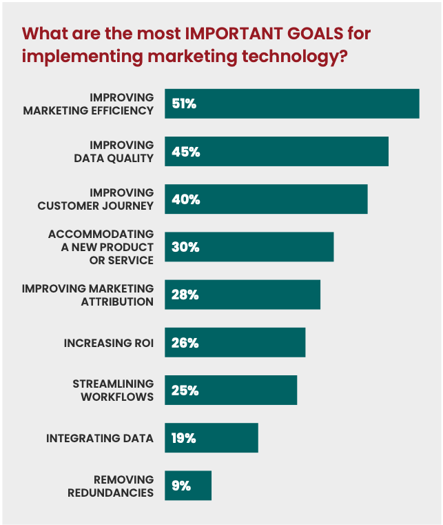 bar chart with goals for marketing technology