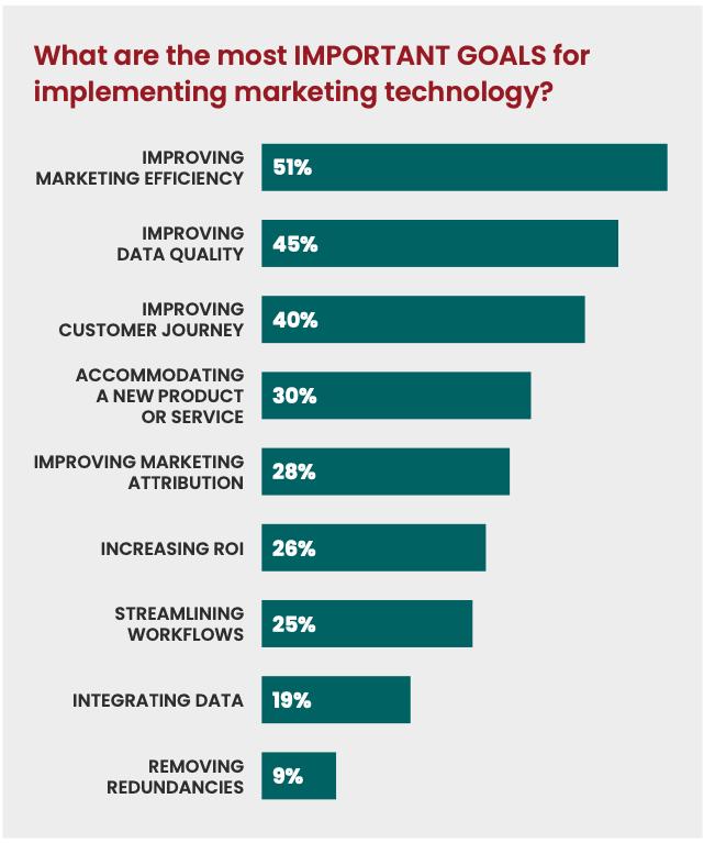 Marketing technology goals bar chart
