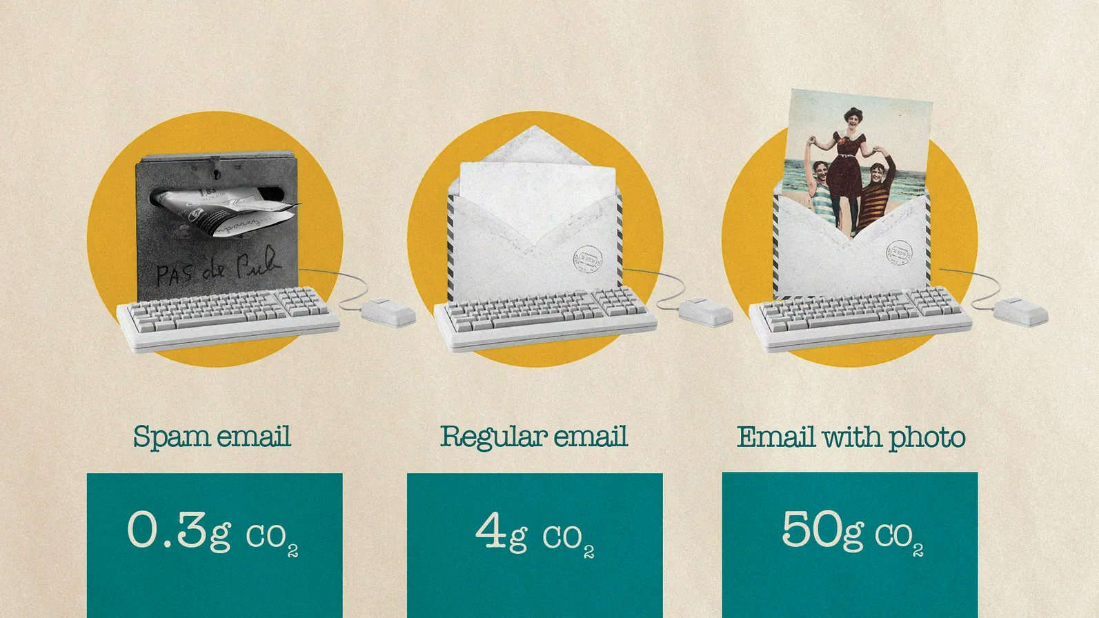 email carbon footprint stats