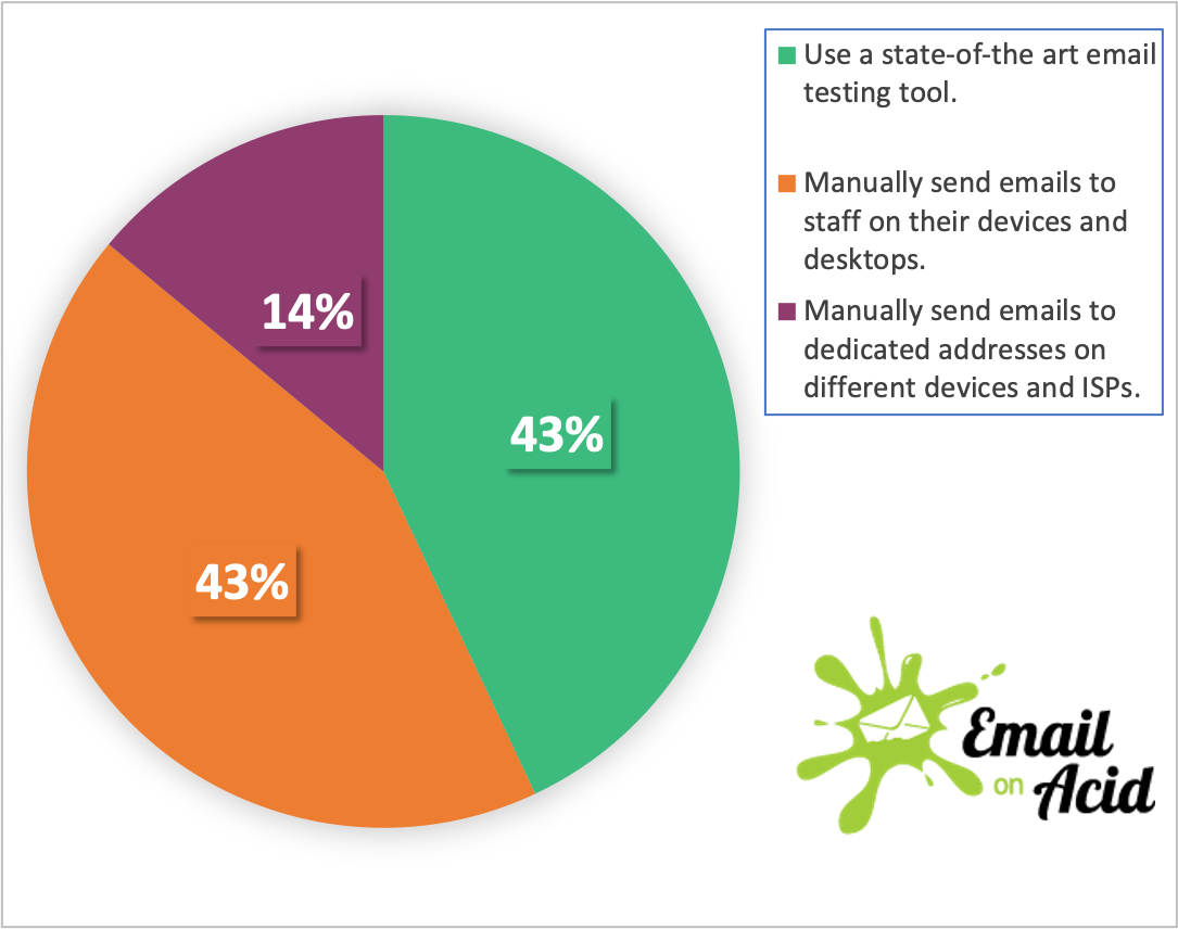 pie chart with pre-send testing methods