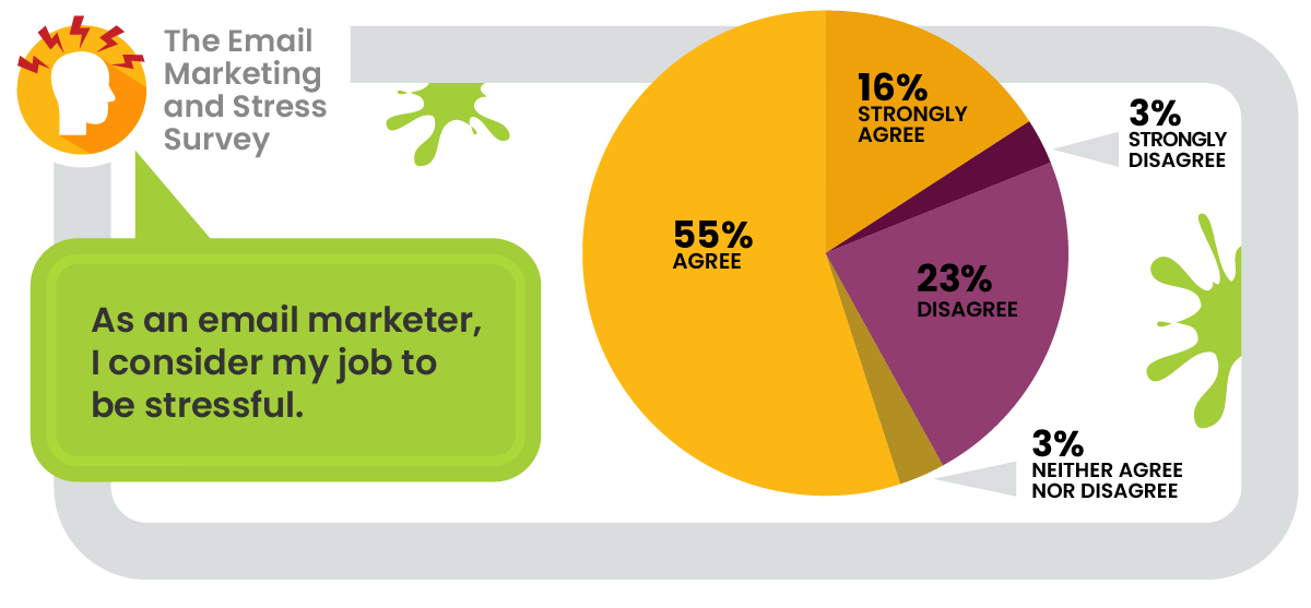 pie chart results of email marketing and stress survey