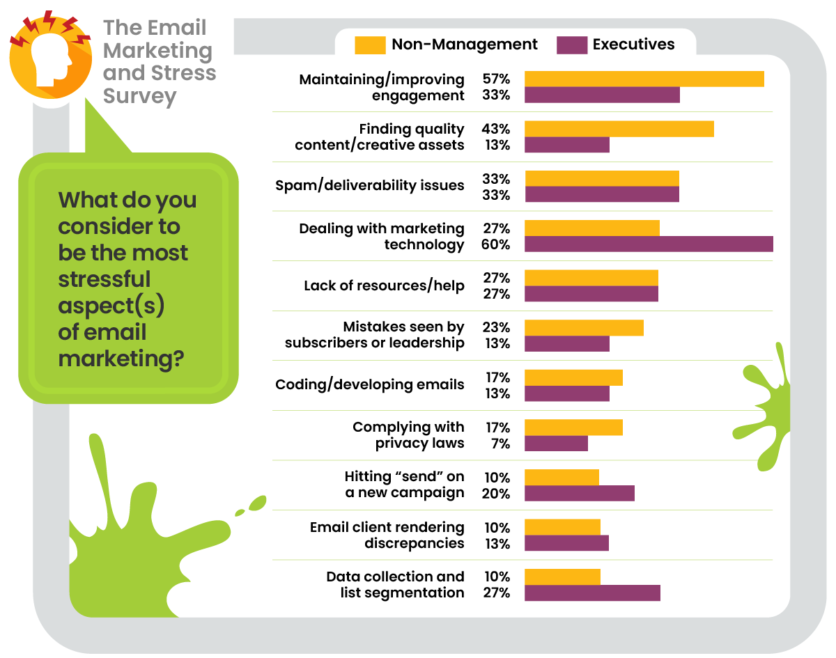 email marketing stress chart for execs vs non-managers