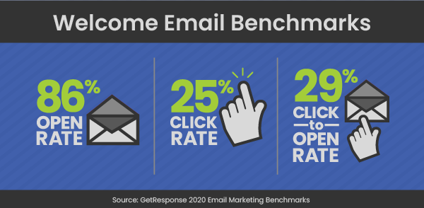 graphic with welcome email benchmark stats