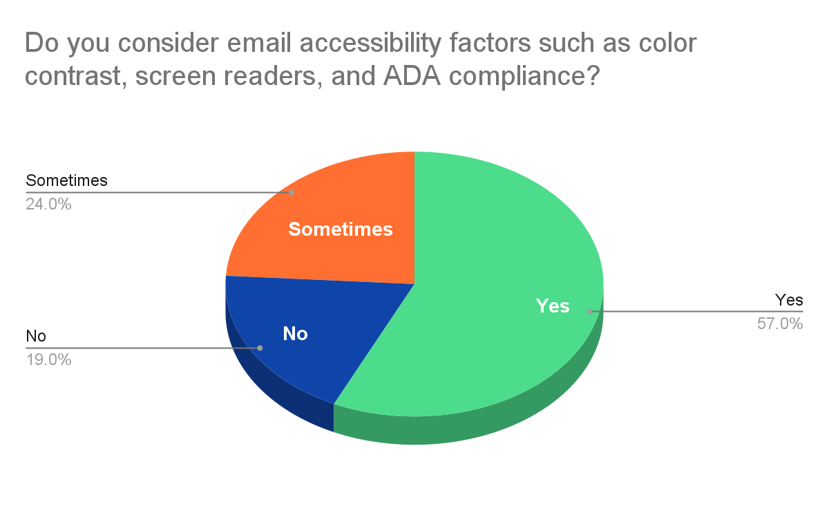 email accessibility survey pie chart