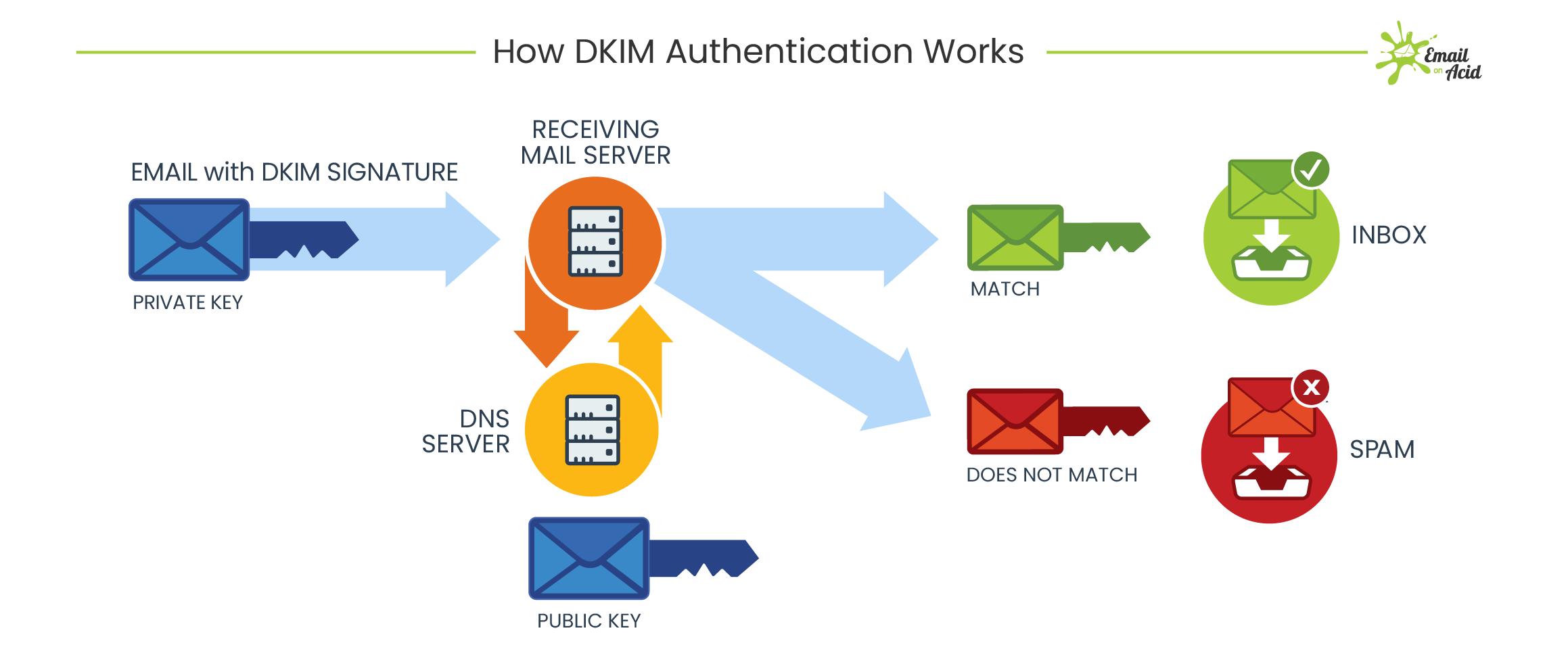 How DKIM signatures work