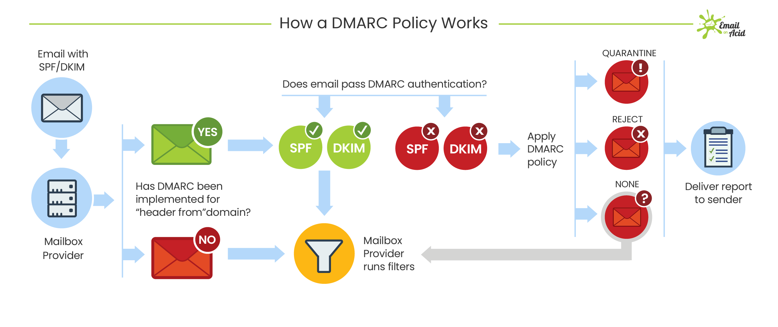 Diagram illustrating a DMARC policy for email