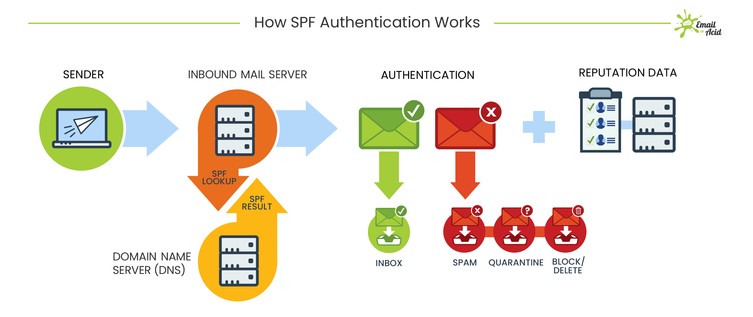 How SPF records for email works diagram