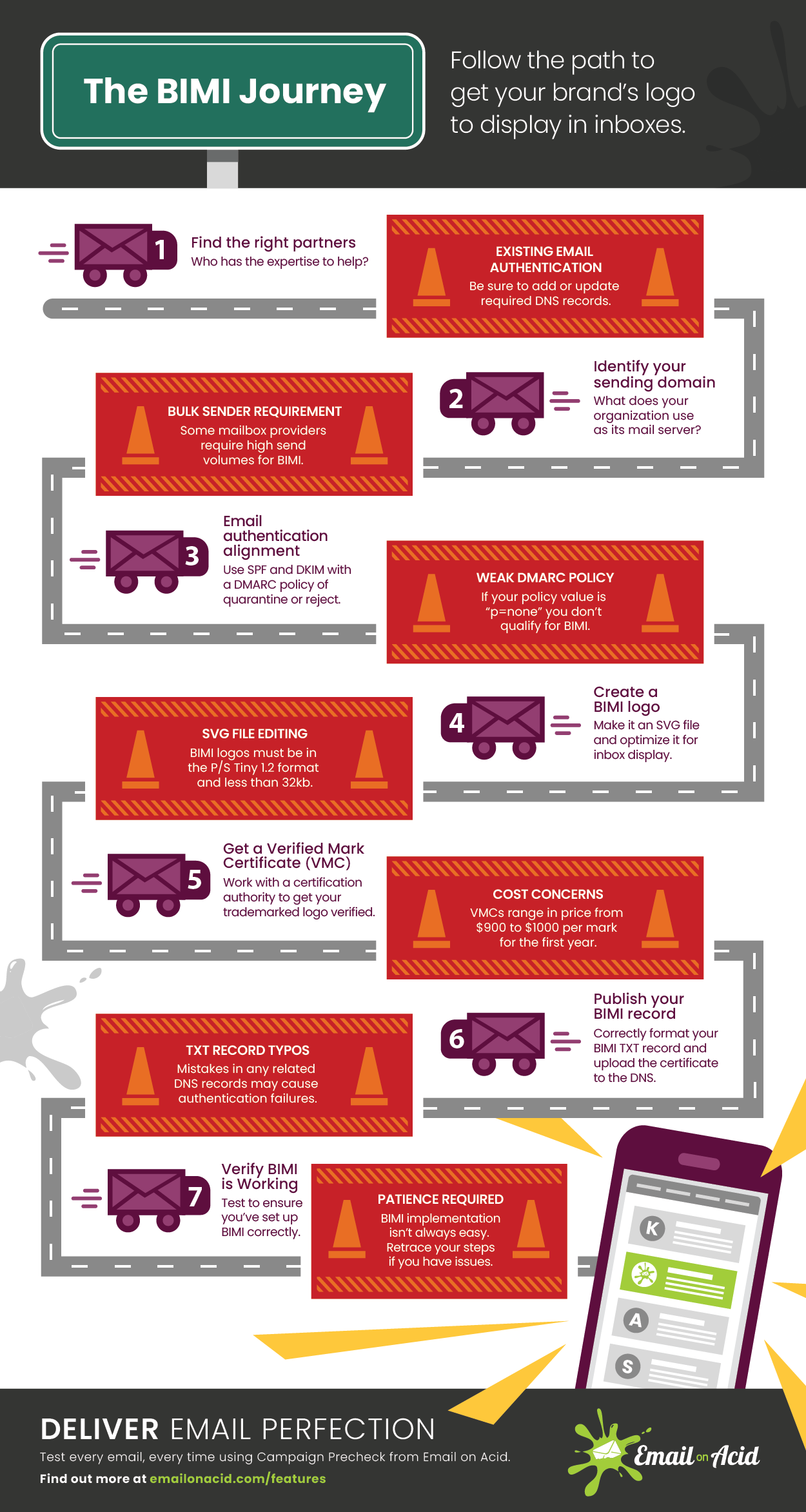 BIMI implementation infographic with steps