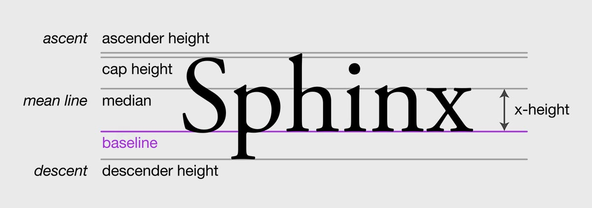 Example of x-height for font coding