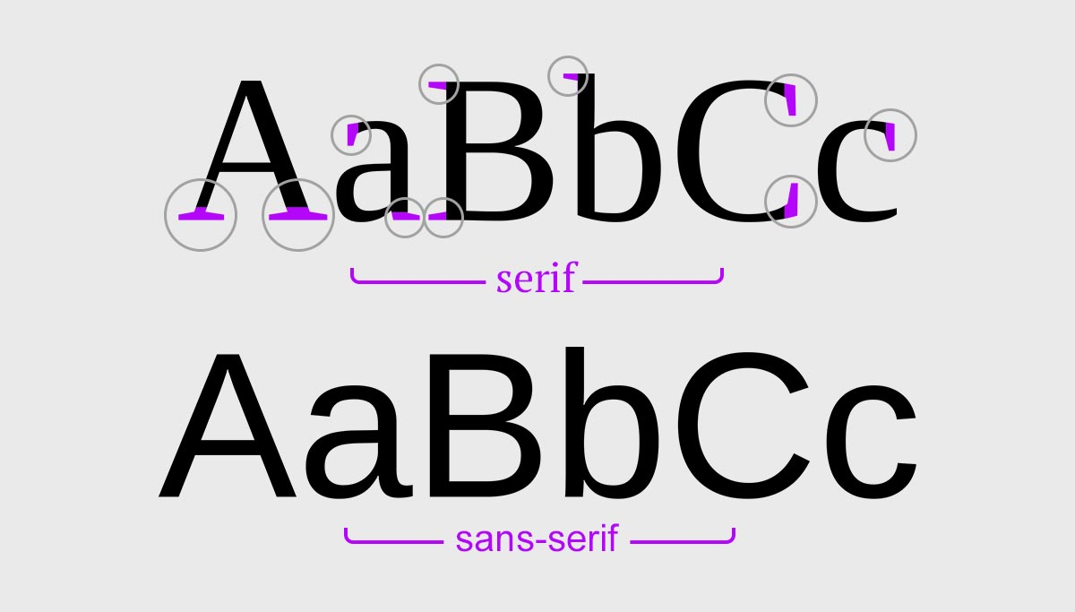 Examples of Serif and Sans Serif typefaces